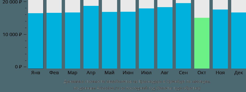 Динамика стоимости авиабилетов из Краснодара в Оренбург по месяцам