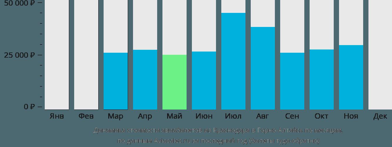 Динамика стоимости авиабилетов из Краснодара в Горно-Алтайск по месяцам