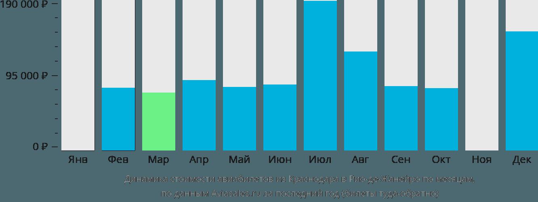 Динамика стоимости авиабилетов из Краснодара в Рио-де-Жанейро по месяцам