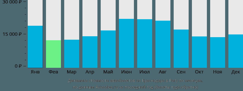 Динамика стоимости авиабилетов из Краснодара в Ригу по месяцам