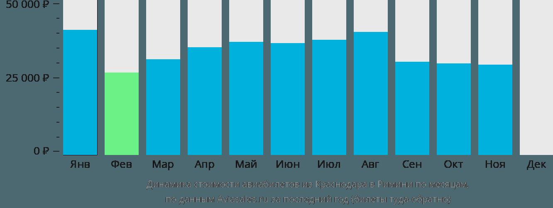 Динамика стоимости авиабилетов из Краснодара в Римини по месяцам