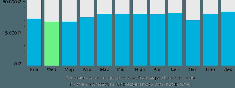 Динамика стоимости авиабилетов из Краснодара в Рим по месяцам