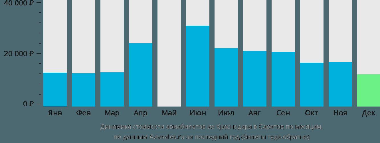 Динамика стоимости авиабилетов из Краснодара в Саратов по месяцам