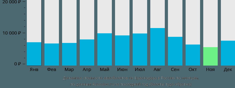Динамика стоимости авиабилетов из Краснодара в Россию по месяцам