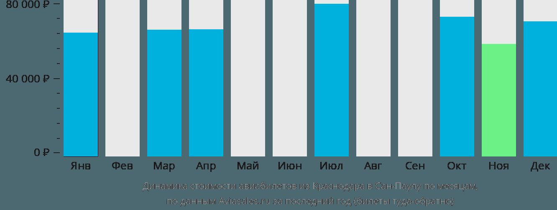 Динамика стоимости авиабилетов из Краснодара в Сан-Паулу по месяцам
