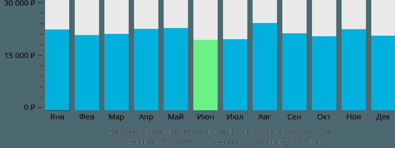 Динамика стоимости авиабилетов из Краснодара в Актау по месяцам