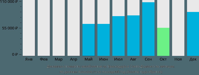 Динамика стоимости авиабилетов из Краснодара в Санто-Доминго по месяцам