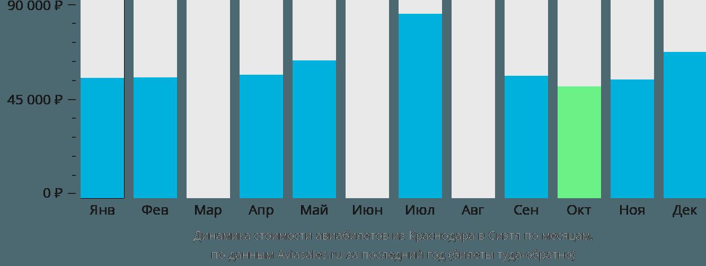 Динамика стоимости авиабилетов из Краснодара в Сиэтл по месяцам
