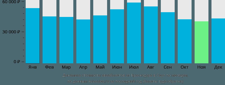 Динамика стоимости авиабилетов из Краснодара в Сеул по месяцам