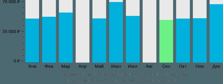 Динамика стоимости авиабилетов из Краснодара на Маэ по месяцам