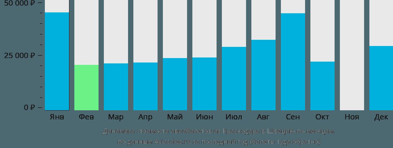 Динамика стоимости авиабилетов из Краснодара в Швецию по месяцам