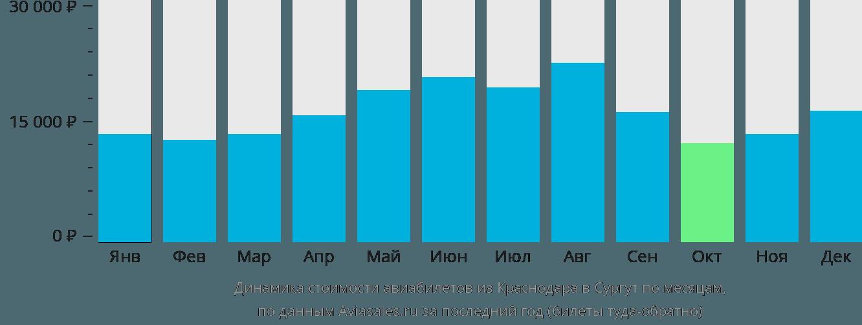 Динамика стоимости авиабилетов из Краснодара в Сургут по месяцам