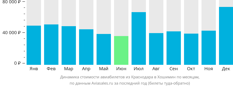 Динамика стоимости авиабилетов из Краснодара в Хошимин по месяцам