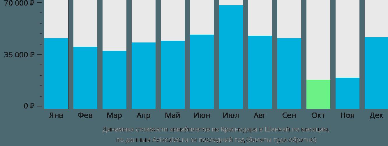 Динамика стоимости авиабилетов из Краснодара в Шанхай по месяцам