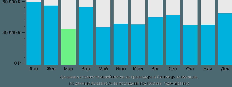 Динамика стоимости авиабилетов из Краснодара в Сингапур по месяцам