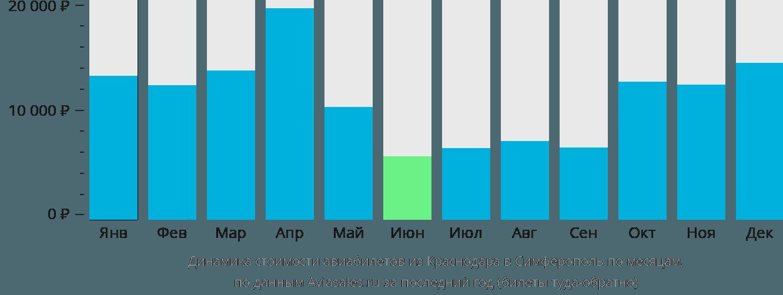 Динамика стоимости авиабилетов из Краснодара в Симферополь по месяцам