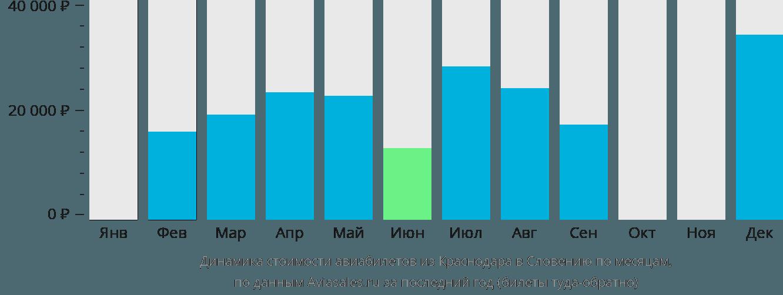Динамика стоимости авиабилетов из Краснодара в Словению по месяцам