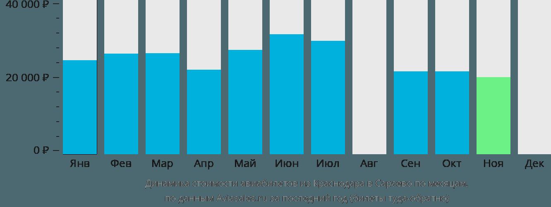 Динамика стоимости авиабилетов из Краснодара в Сараево по месяцам