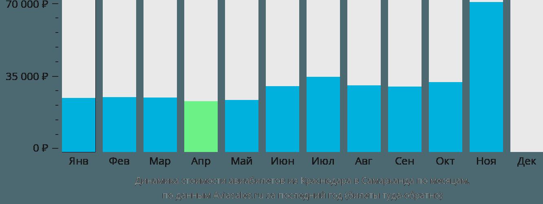 Динамика стоимости авиабилетов из Краснодара в Самарканда по месяцам