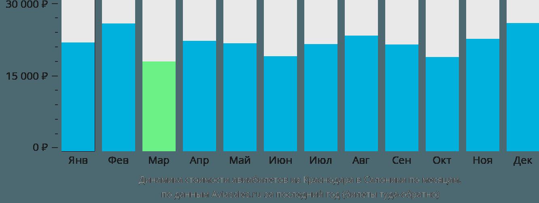 Динамика стоимости авиабилетов из Краснодара в Салоники по месяцам