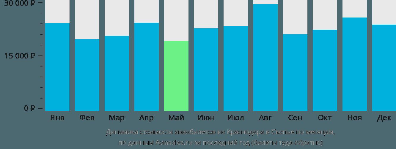 Динамика стоимости авиабилетов из Краснодара в Скопье по месяцам