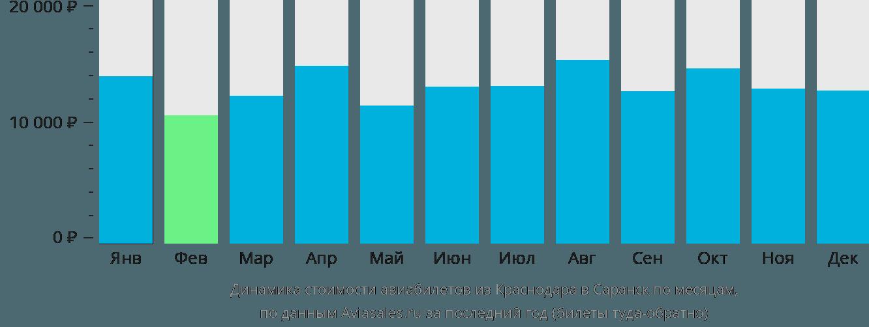 Динамика стоимости авиабилетов из Краснодара в Саранск по месяцам