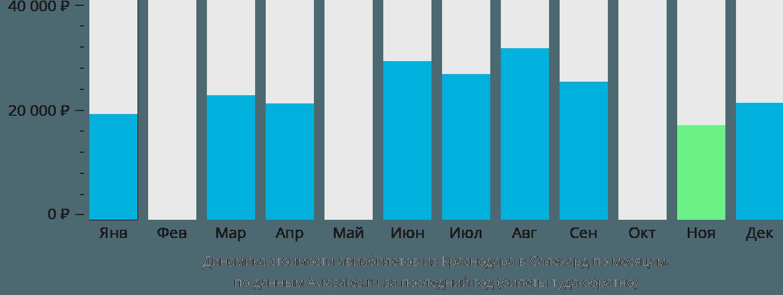 Динамика стоимости авиабилетов из Краснодара в Салехард по месяцам
