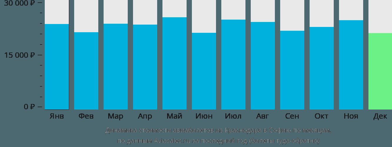 Динамика стоимости авиабилетов из Краснодара в Софию по месяцам