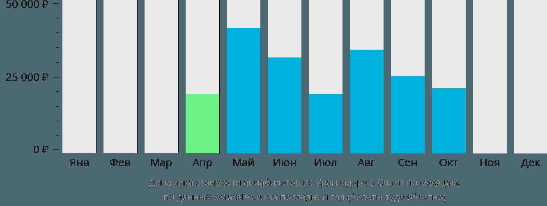 Динамика стоимости авиабилетов из Краснодара в Сплит по месяцам