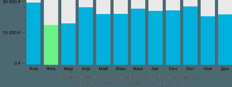 Динамика стоимости авиабилетов из Краснодара в Стокгольм по месяцам