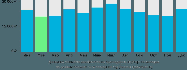 Динамика стоимости авиабилетов из Краснодара в Штутгарт по месяцам