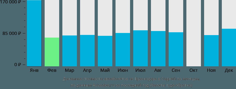 Динамика стоимости авиабилетов из Краснодара в Сидней по месяцам