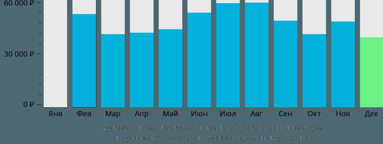 Динамика стоимости авиабилетов из Краснодара в Санью по месяцам