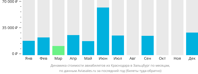 Динамика стоимости авиабилетов из Краснодара в Зальцбург по месяцам