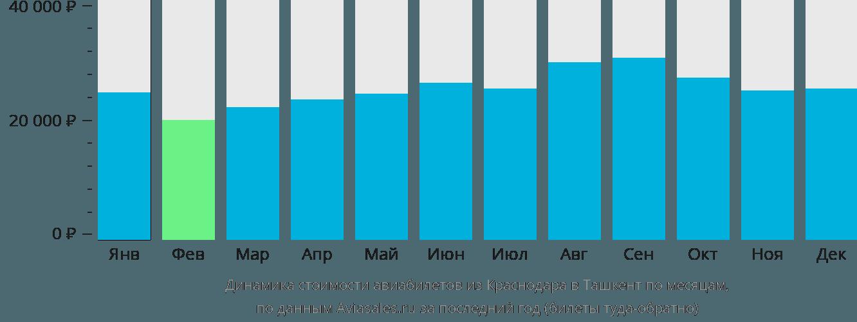 Динамика стоимости авиабилетов из Краснодара в Ташкент по месяцам