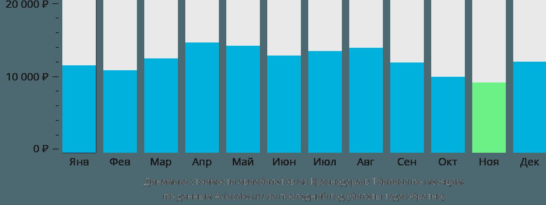 Динамика стоимости авиабилетов из Краснодара в Тбилиси по месяцам