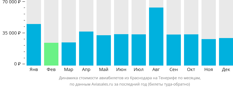 Динамика стоимости авиабилетов из Краснодара на Тенерифе по месяцам