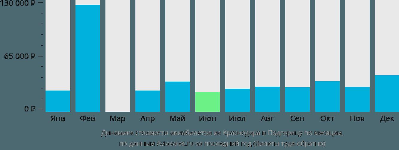 Динамика стоимости авиабилетов из Краснодара в Подгорицу по месяцам