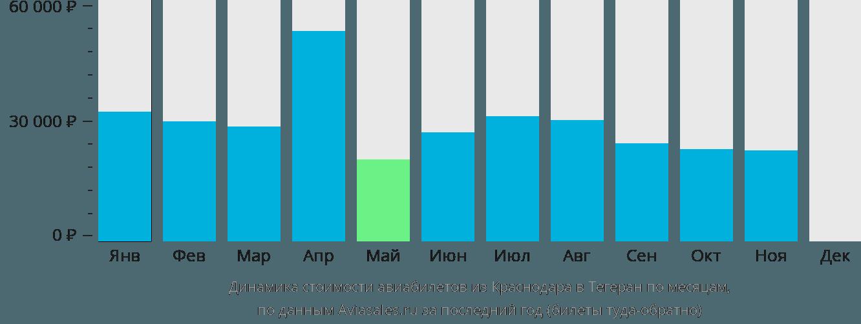 Динамика стоимости авиабилетов из Краснодара в Тегеран по месяцам