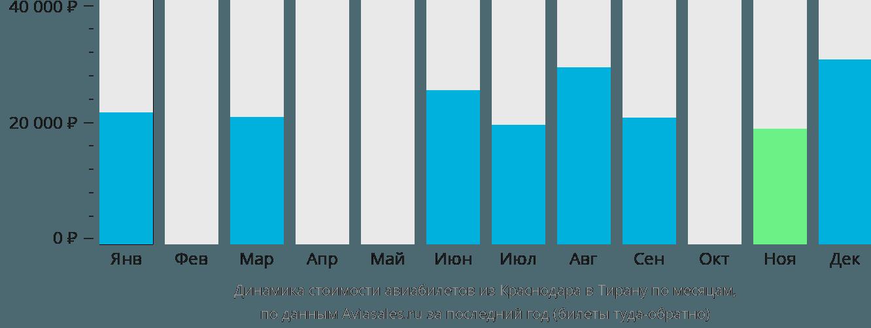 Динамика стоимости авиабилетов из Краснодара в Тирану по месяцам