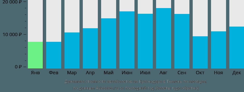 Динамика стоимости авиабилетов из Краснодара в Тюмень по месяцам