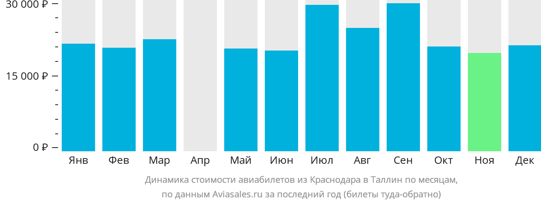 Динамика стоимости авиабилетов из Краснодара в Таллин по месяцам