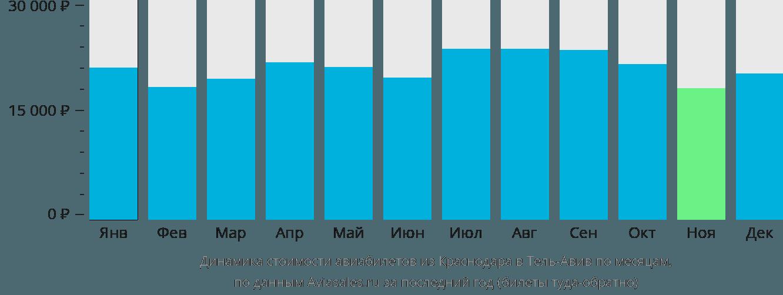 Динамика стоимости авиабилетов из Краснодара в Тель-Авив по месяцам
