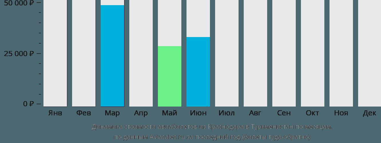 Динамика стоимости авиабилетов из Краснодара в Туркменистан по месяцам
