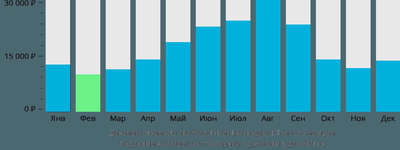 Динамика стоимости авиабилетов из Краснодара в Томск по месяцам