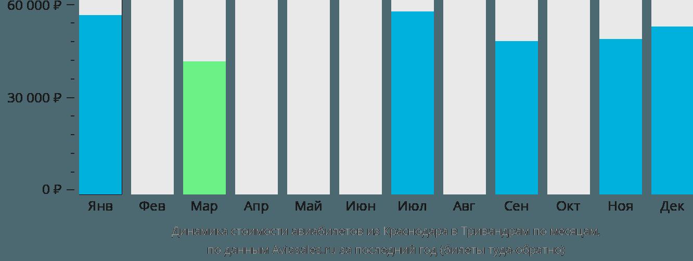 Динамика стоимости авиабилетов из Краснодара в Тривандрам по месяцам