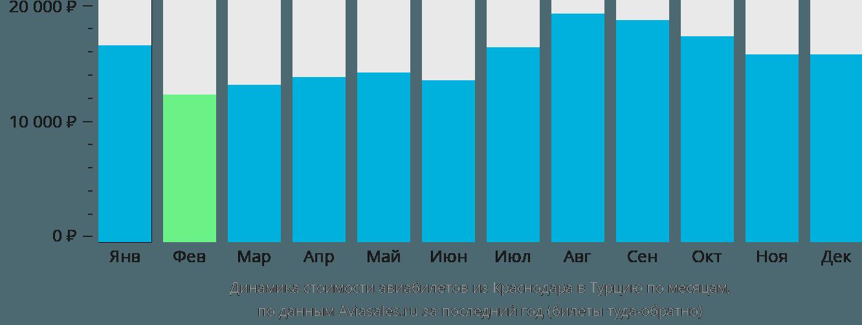 Динамика стоимости авиабилетов из Краснодара в Турцию по месяцам