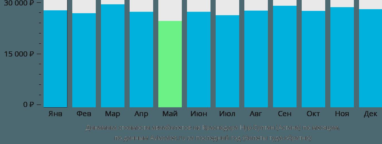 Динамика стоимости авиабилетов из Краснодара в Астану по месяцам