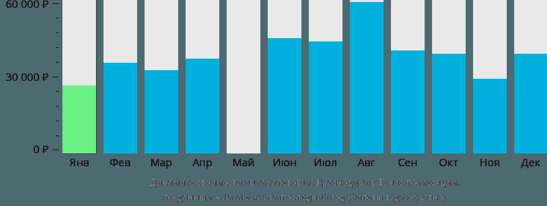 Динамика стоимости авиабилетов из Краснодара в Тунис по месяцам