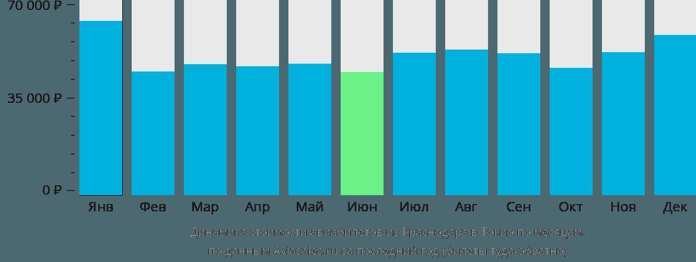 Динамика стоимости авиабилетов из Краснодара в Токио по месяцам